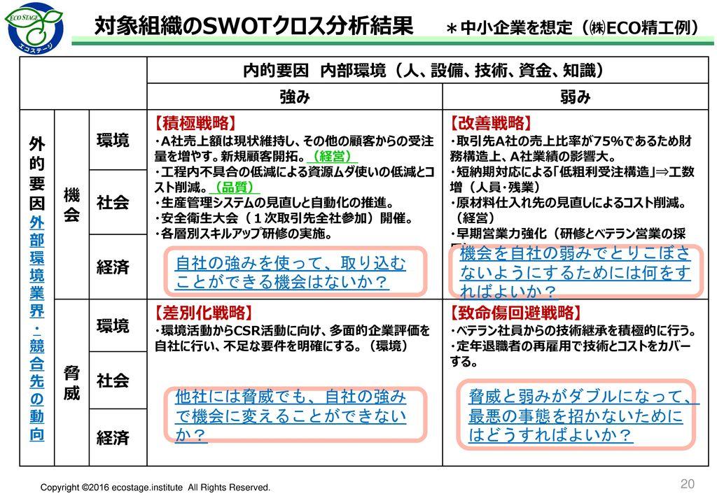 (株)ECO精工 2016年度 経営方針策定フレーム