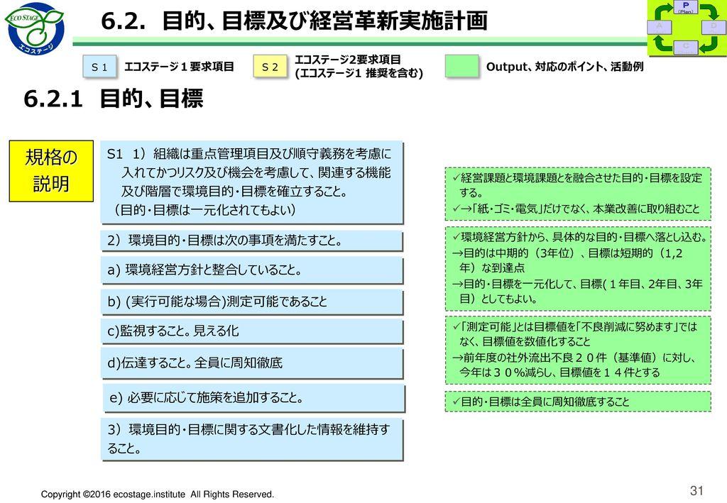 6.2. 目的、目標及び経営革新実施計画 6.2.2 経営革新実施計画 規格の説明 OUTPUT