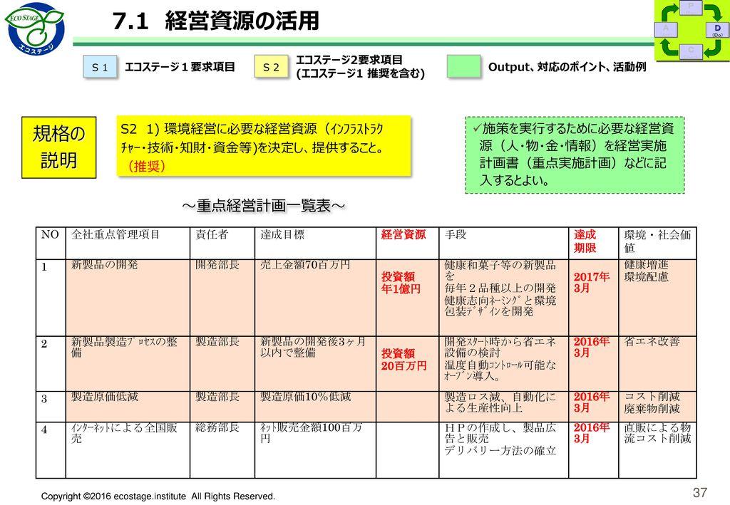7.2 力量・教育訓練、 7.3 認識(理解) 規格の説明 S1 7.2. 力量・教育訓練