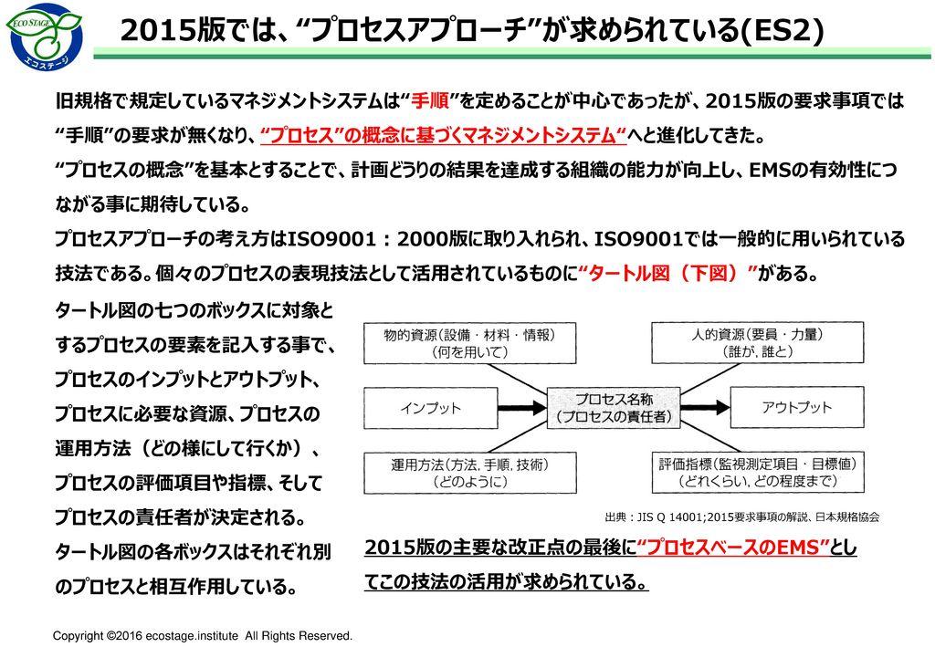 順守義務に関する要求事項(13項目:1/2) 2015版該当箇条 順守義務の要求事項