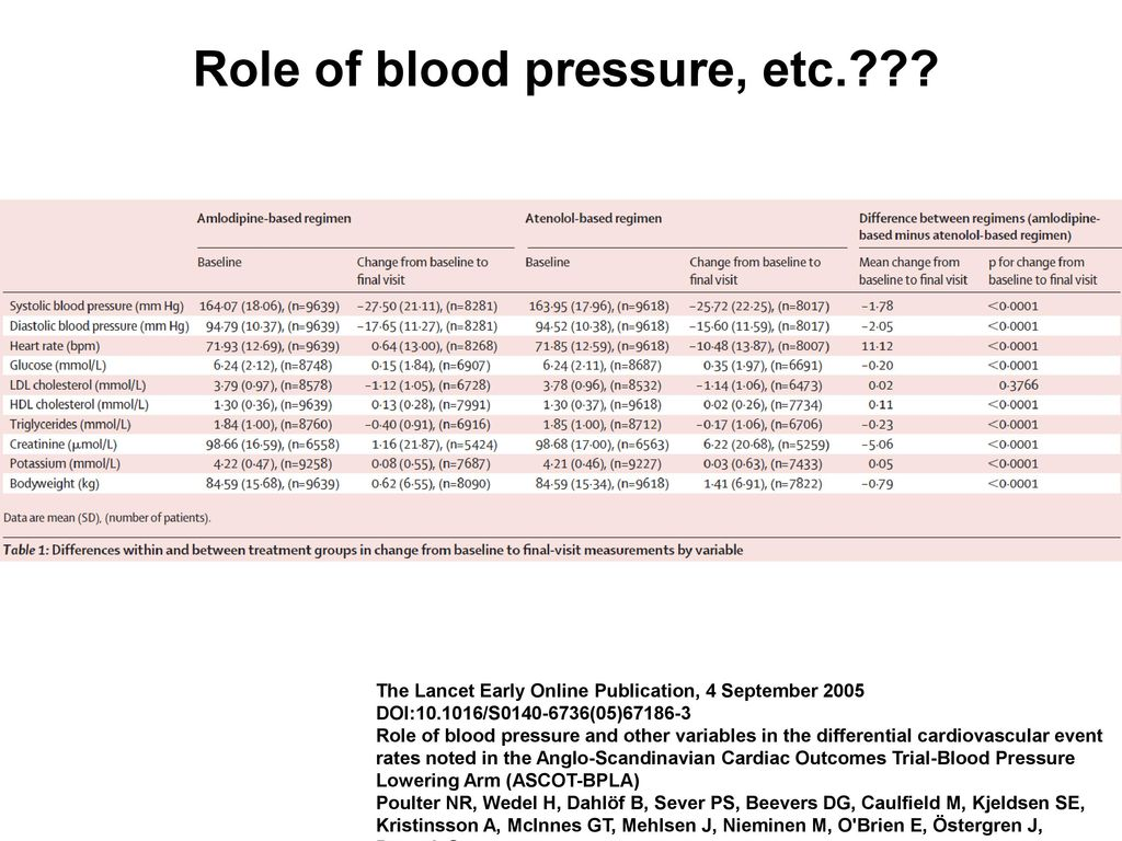 Role of blood pressure, etc.