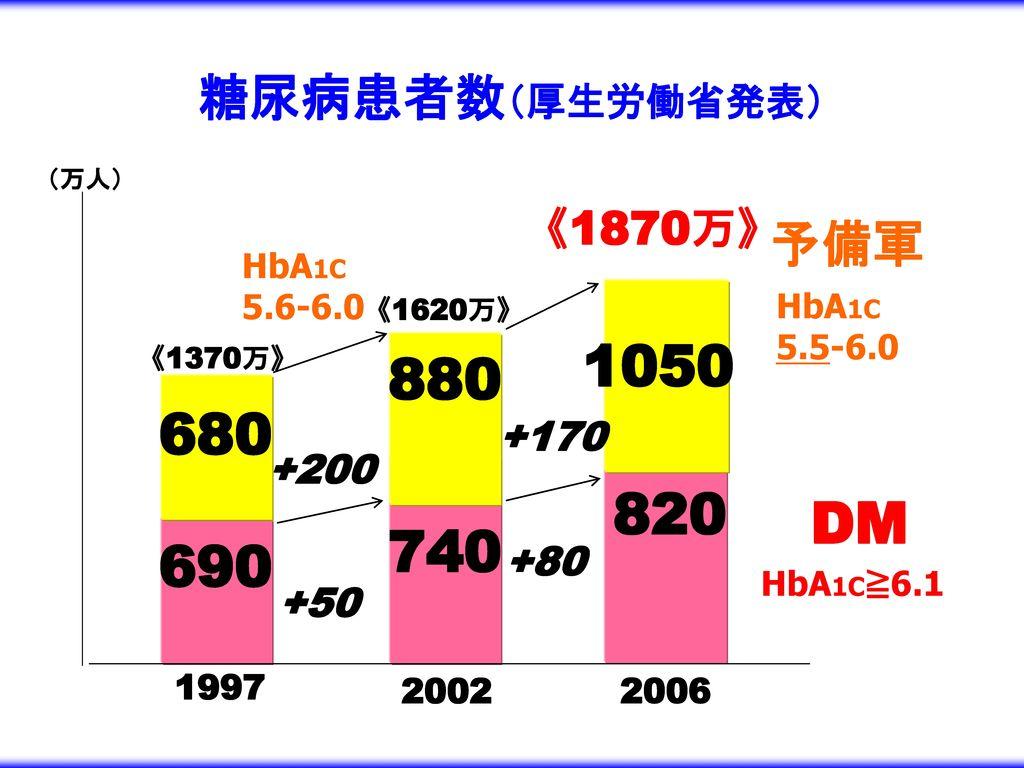 1050 880 680 820 DM 740 690 糖尿病患者数(厚生労働省発表) 予備軍 《1870万》 +170 +200 +80