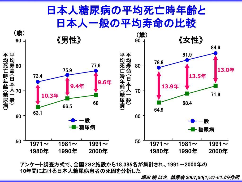 日本人糖尿病の平均死亡時年齢と 日本人一般の平均寿命の比較
