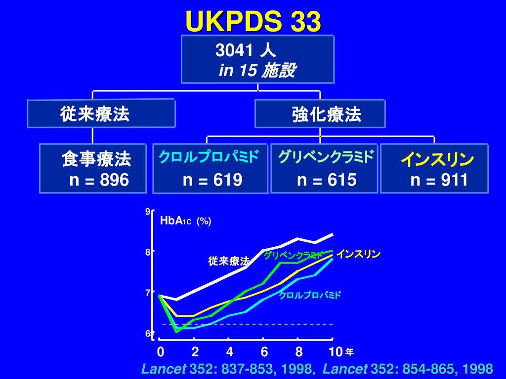 UKPDS 33 3041 人 従来療法 強化療法 食事療法 インスリン n = 896 n = 619 n = 615 n = 911