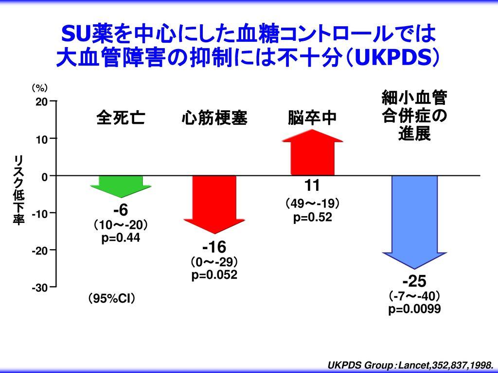 大血管障害の抑制には不十分(UKPDS)