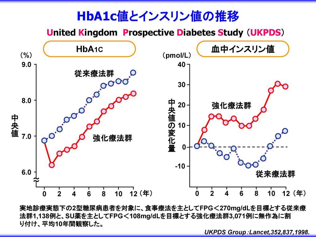 HbA1c値とインスリン値の推移 United Kingdom Prospective Diabetes Study (UKPDS)