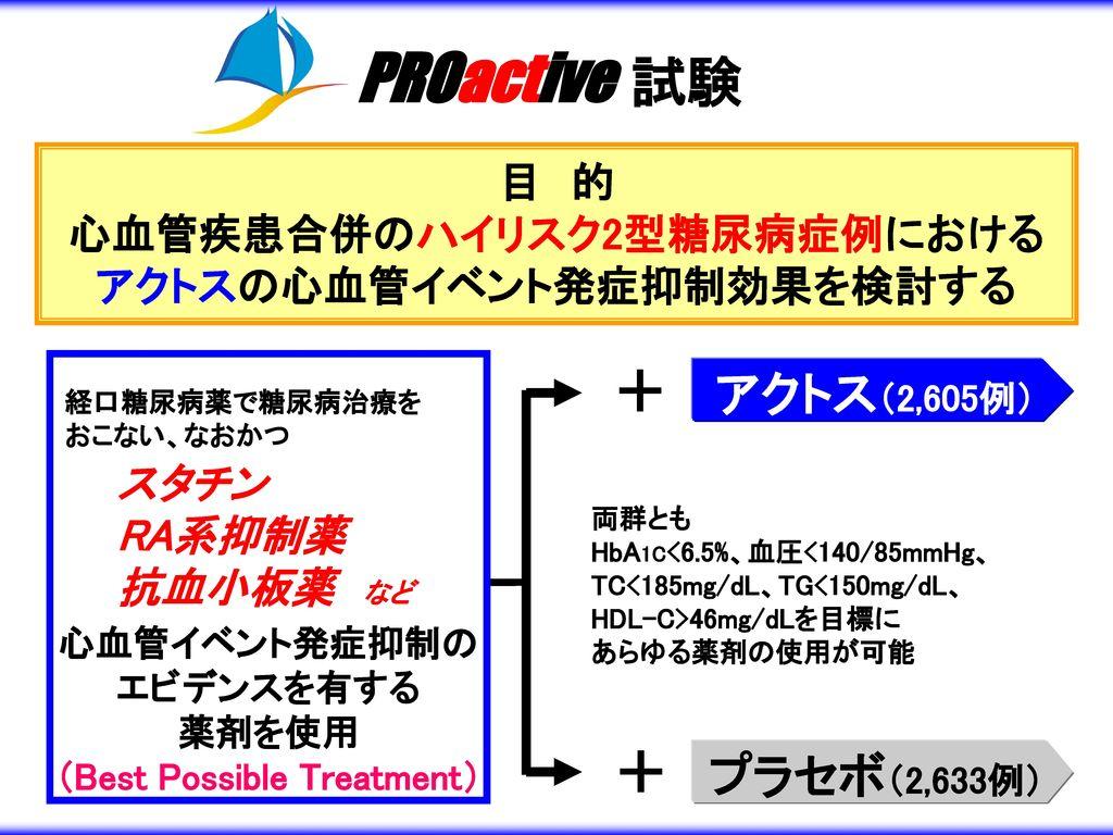 PROactive 試験 + + アクトス(2,605例) プラセボ(2,633例)