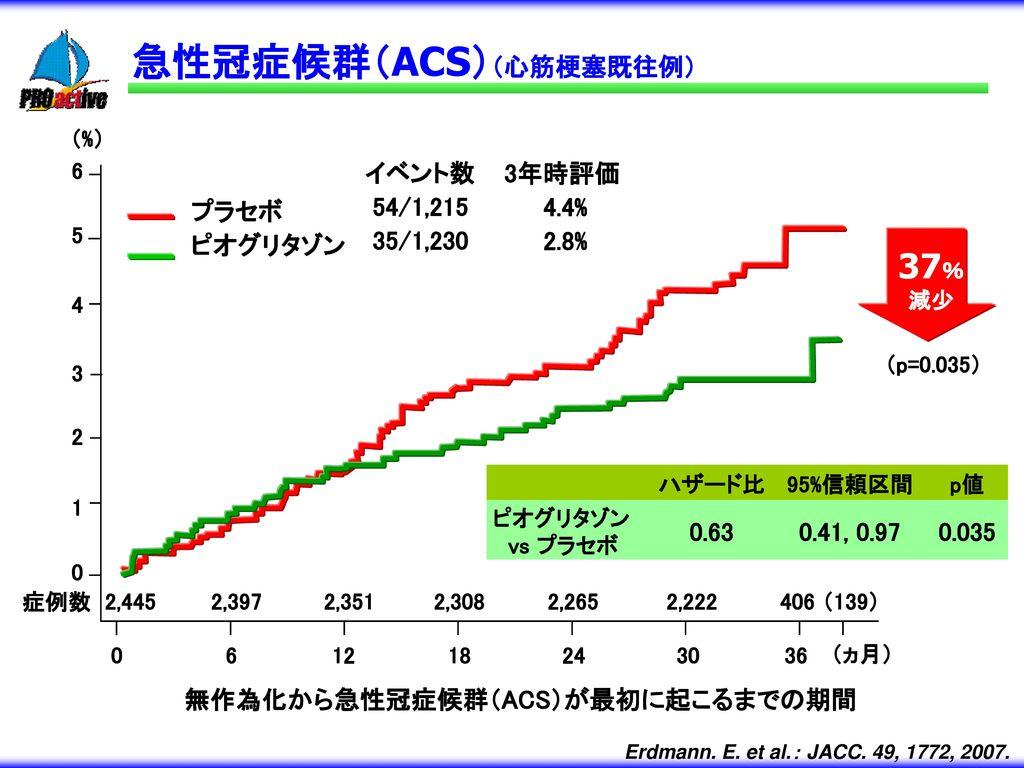 無作為化から急性冠症候群(ACS)が最初に起こるまでの期間