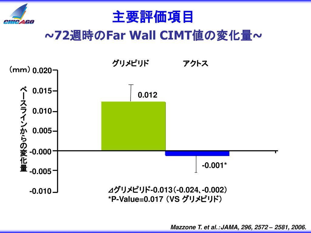 主要評価項目 ~72週時のFar Wall CIMT値の変化量~