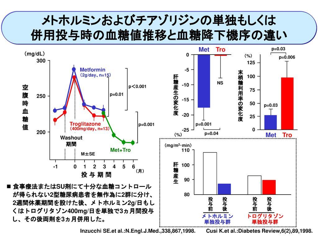 メトホルミンおよびチアゾリジンの単独もしくは 併用投与時の血糖値推移と血糖降下機序の違い