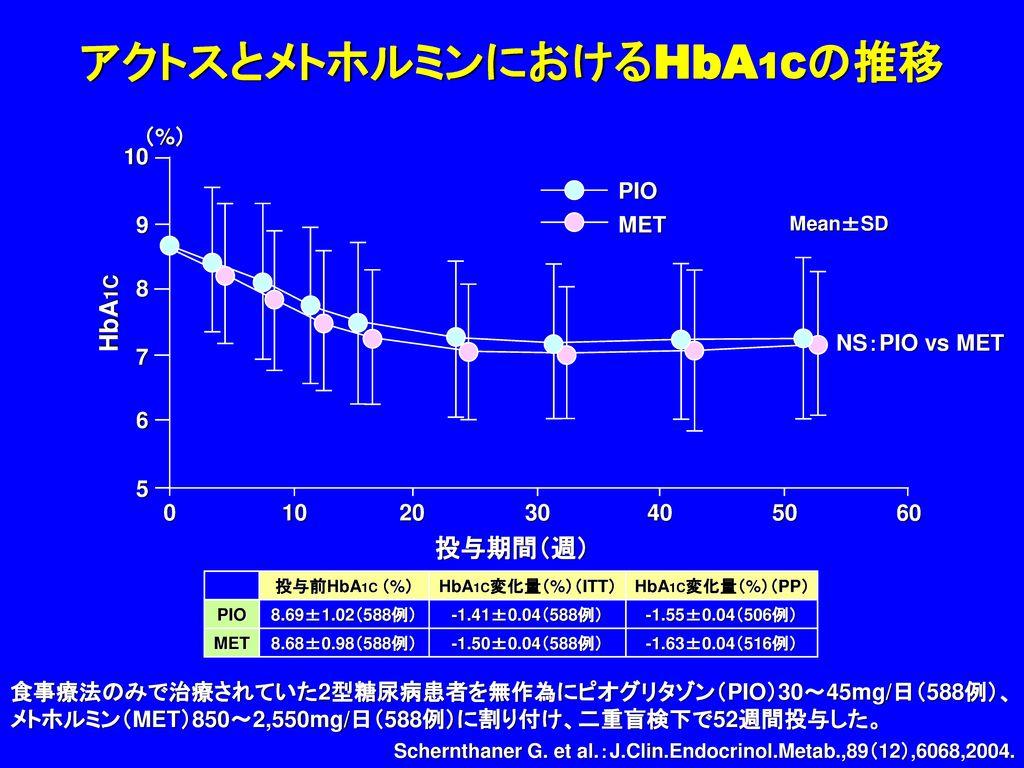 アクトスとメトホルミンにおけるHbA1Cの推移