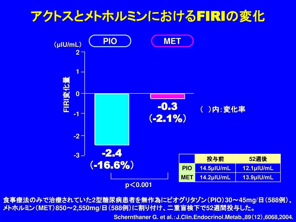 アクトスとメトホルミンにおけるFIRIの変化
