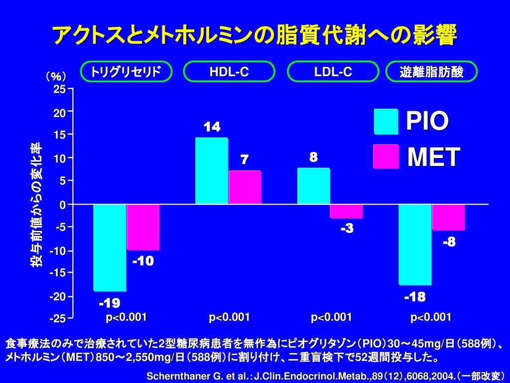 アクトスとメトホルミンの脂質代謝への影響