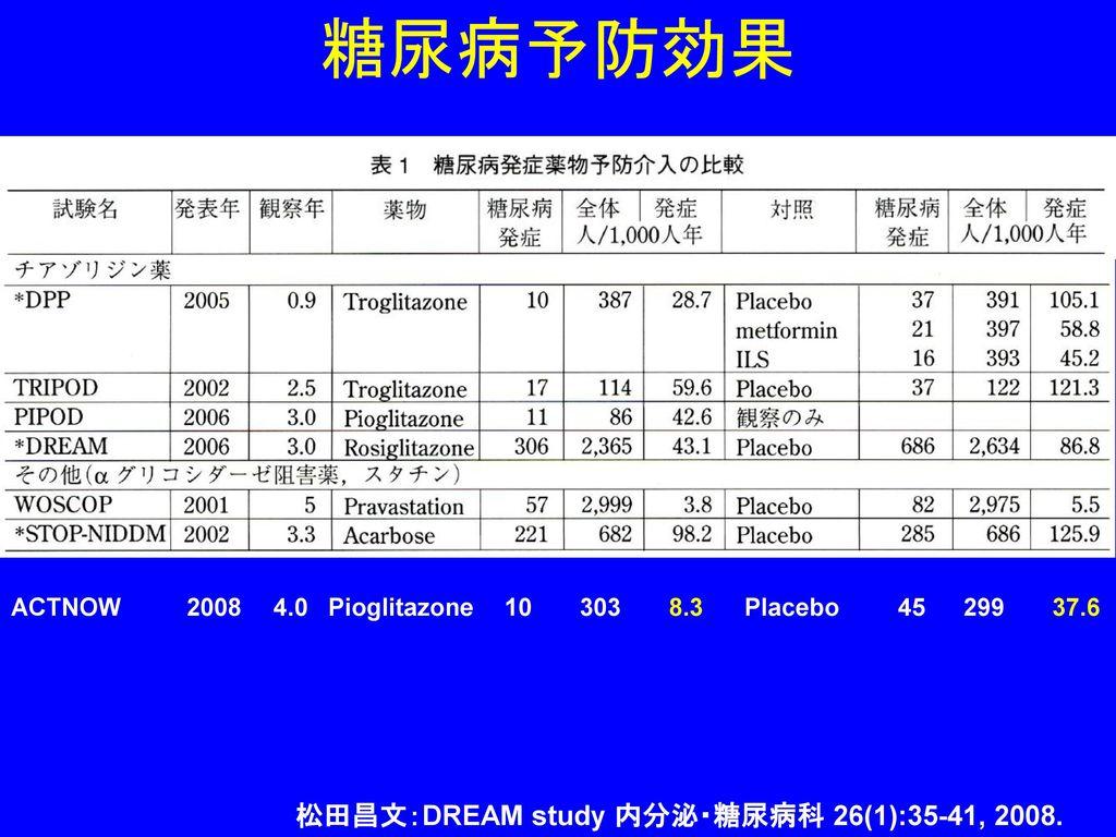 糖尿病予防効果 松田昌文:DREAM study 内分泌・糖尿病科 26(1):35-41, 2008.