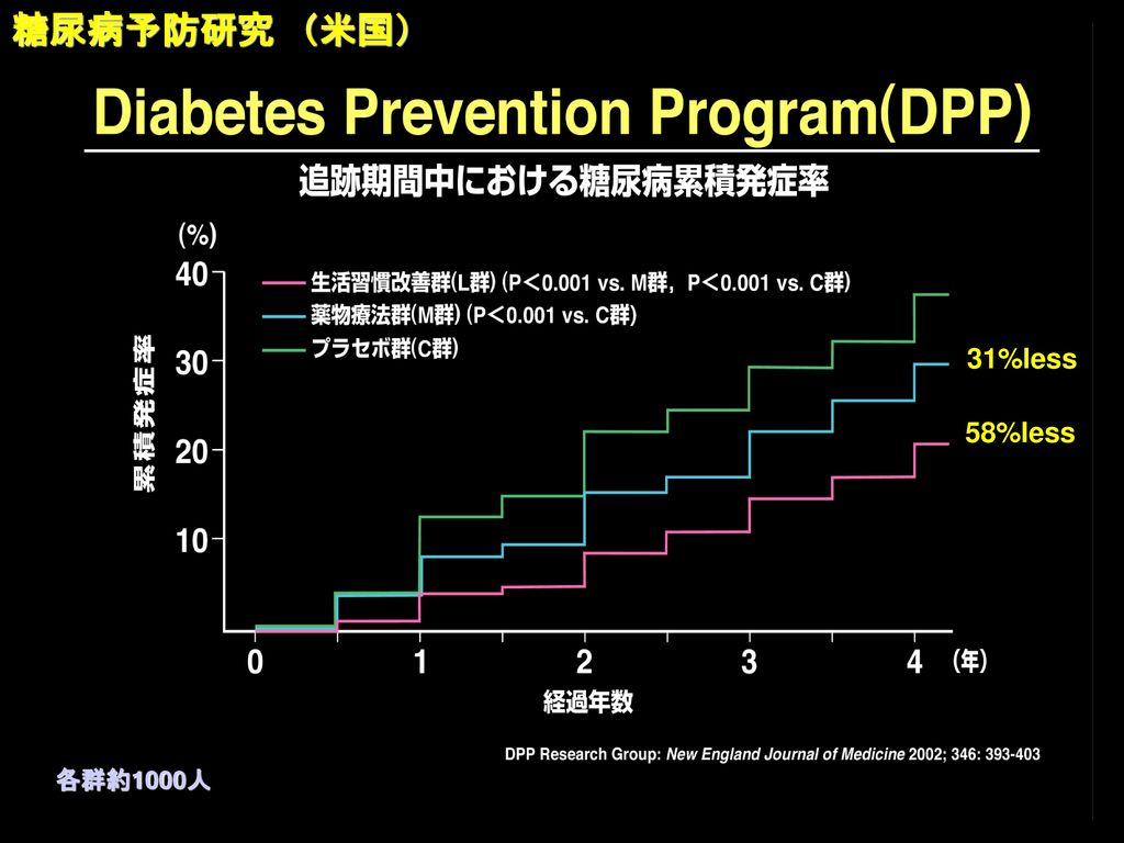 糖尿病予防研究 (米国) 31%less 58%less 各群約1000人