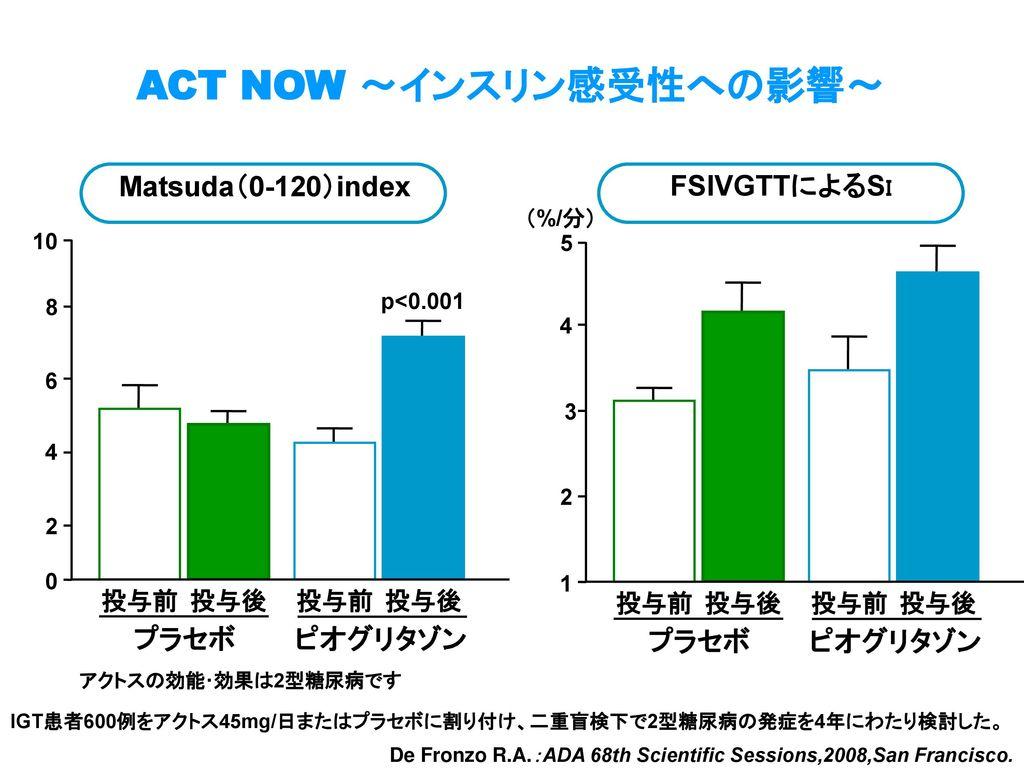 ACT NOW ~インスリン感受性への影響~