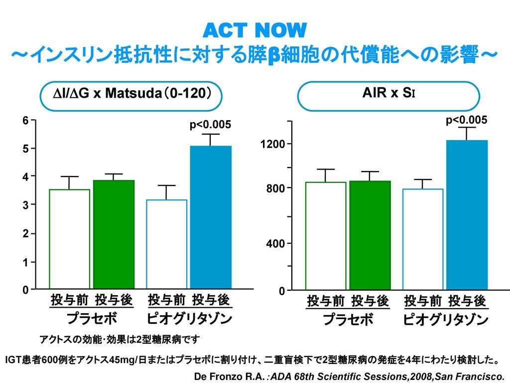 ACT NOW ~インスリン抵抗性に対する膵β細胞の代償能への影響~