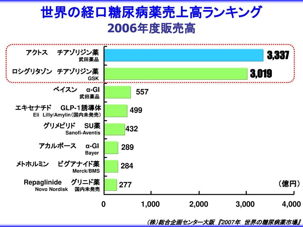 世界の経口糖尿病薬売上高ランキング 2006年度販売高 3,337 3,019 557 499 432 289 284 277 (億円)