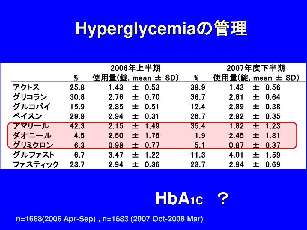 Hyperglycemiaの管理 HbA1C ?