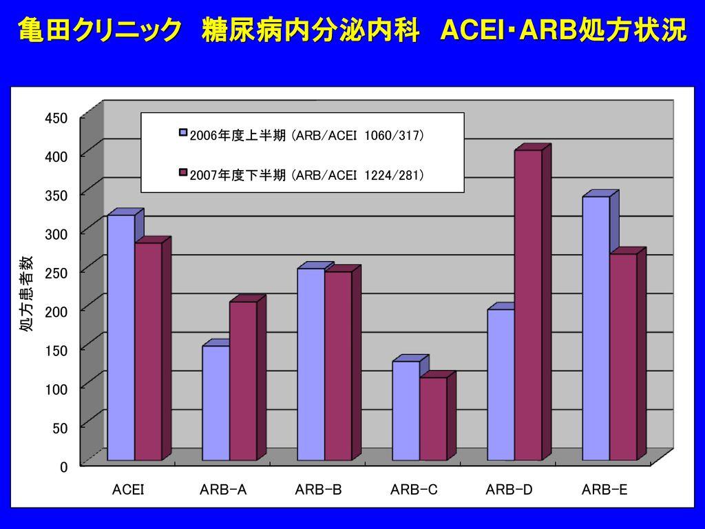 亀田クリニック 糖尿病内分泌内科 ACEI・ARB処方状況