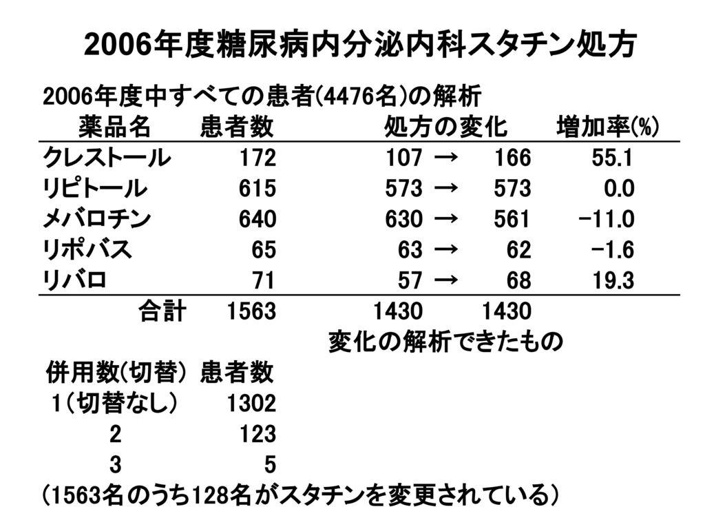 2006年度糖尿病内分泌内科スタチン処方
