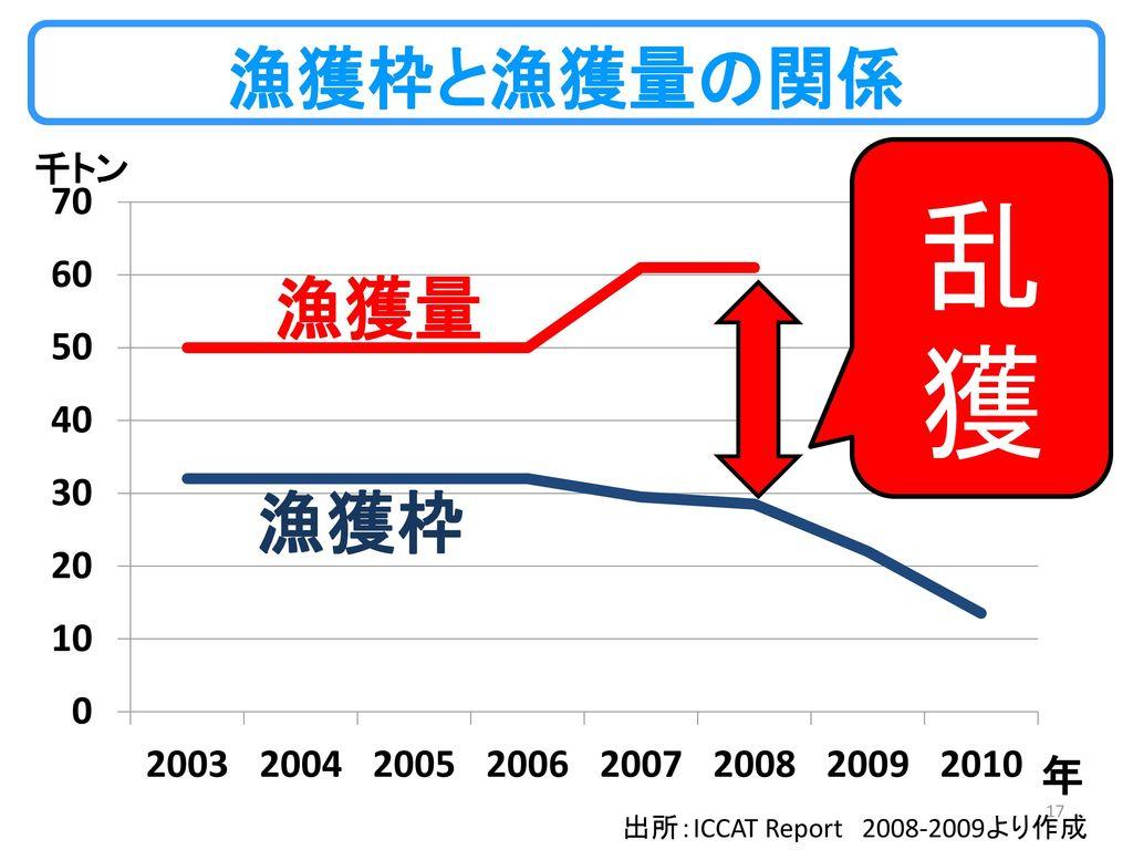 乱獲 漁獲枠と漁獲量の関係 千トン 出所:ICCAT Report 2008-2009より作成