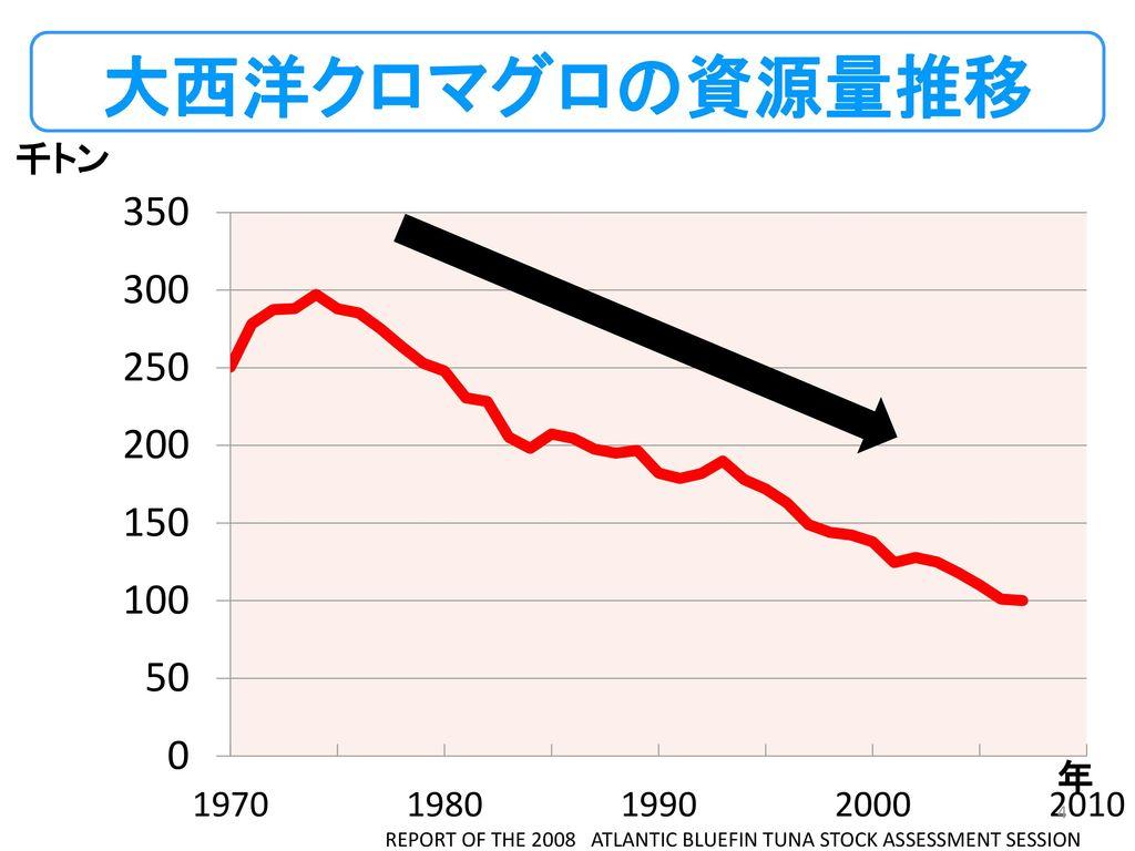 大西洋クロマグロの資源量推移 千トン 大西洋クロマグロの資源量が減少。 年