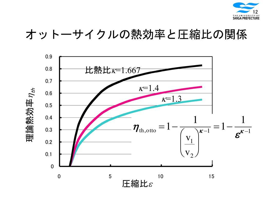 オットーサイクルの熱効率と圧縮比の関係 比熱比k=1.667 k=1.4 k=1.3 理論熱効率hth 圧縮比e