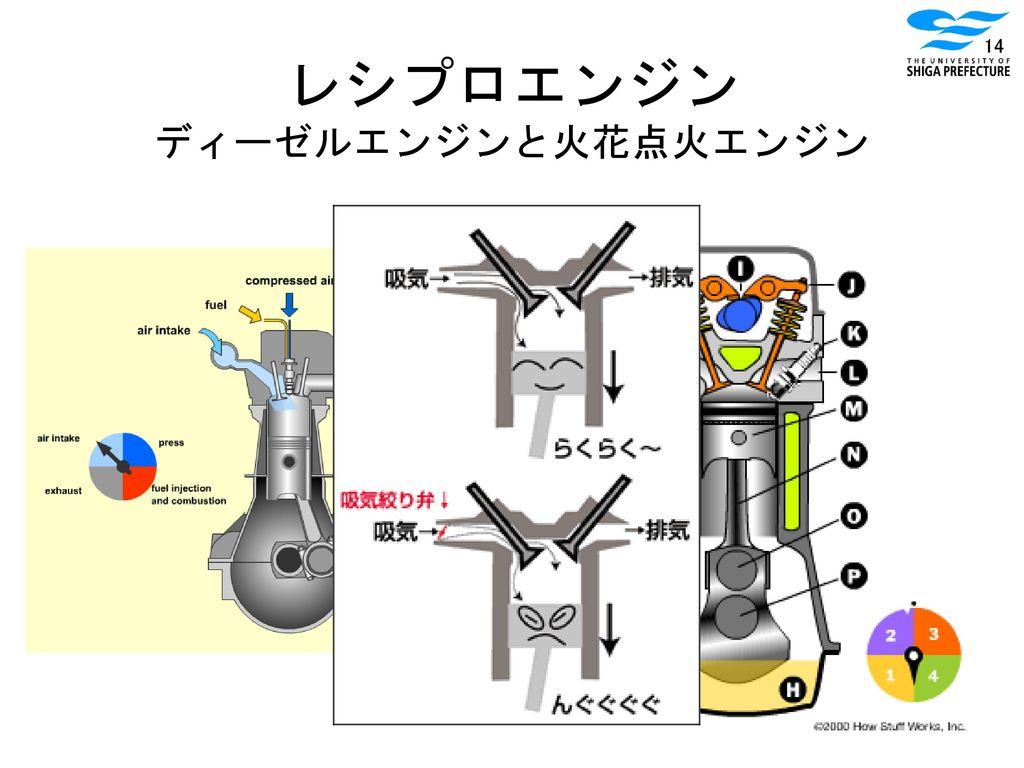 レシプロエンジン ディーゼルエンジンと火花点火エンジン