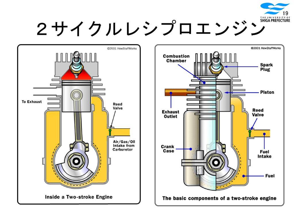 2サイクルレシプロエンジン