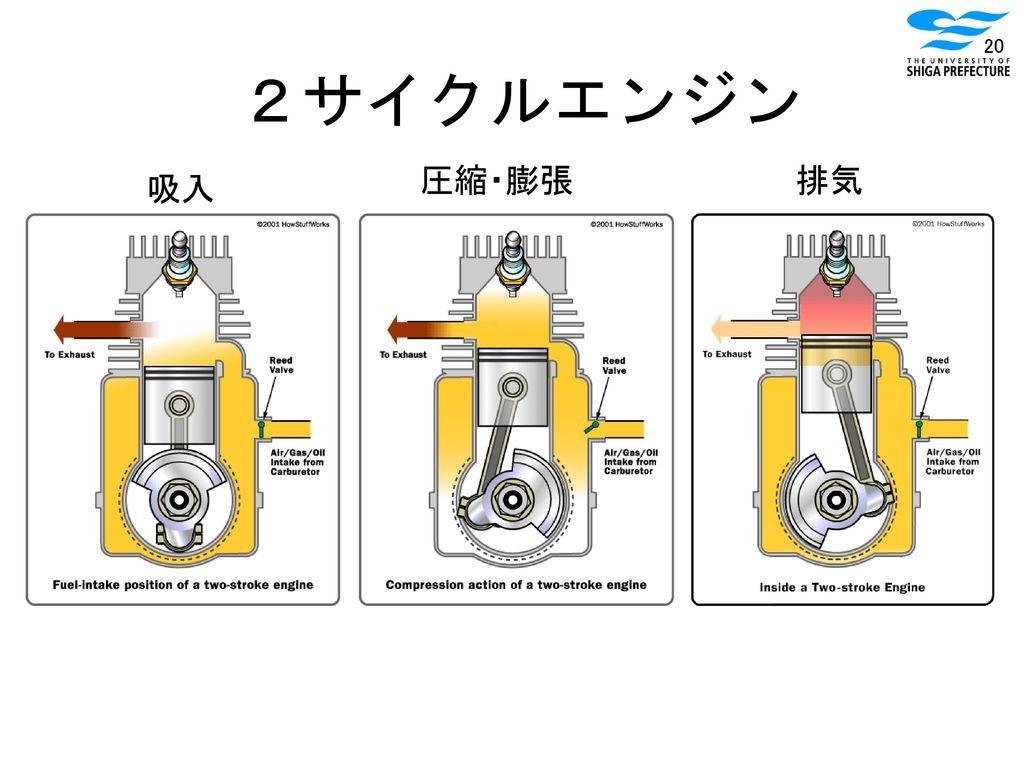 2サイクルエンジン 圧縮・膨張 排気 吸入