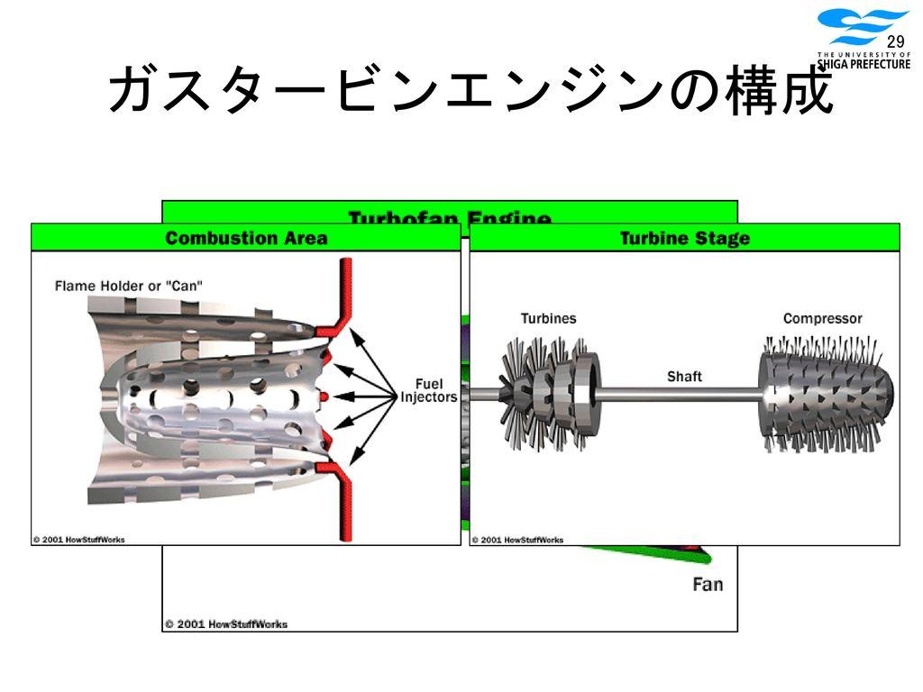 ガスタービンエンジンの構成