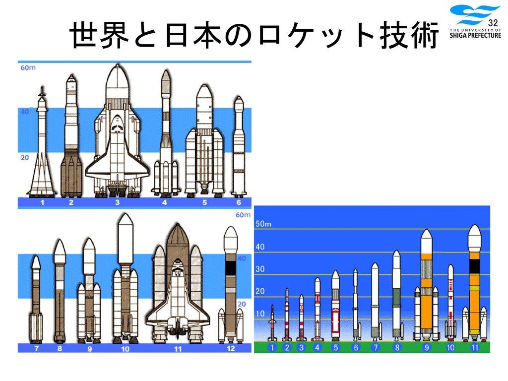 世界と日本のロケット技術