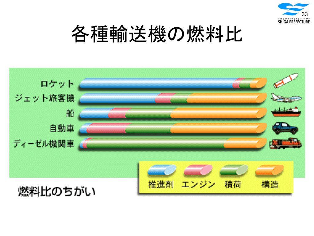 各種輸送機の燃料比