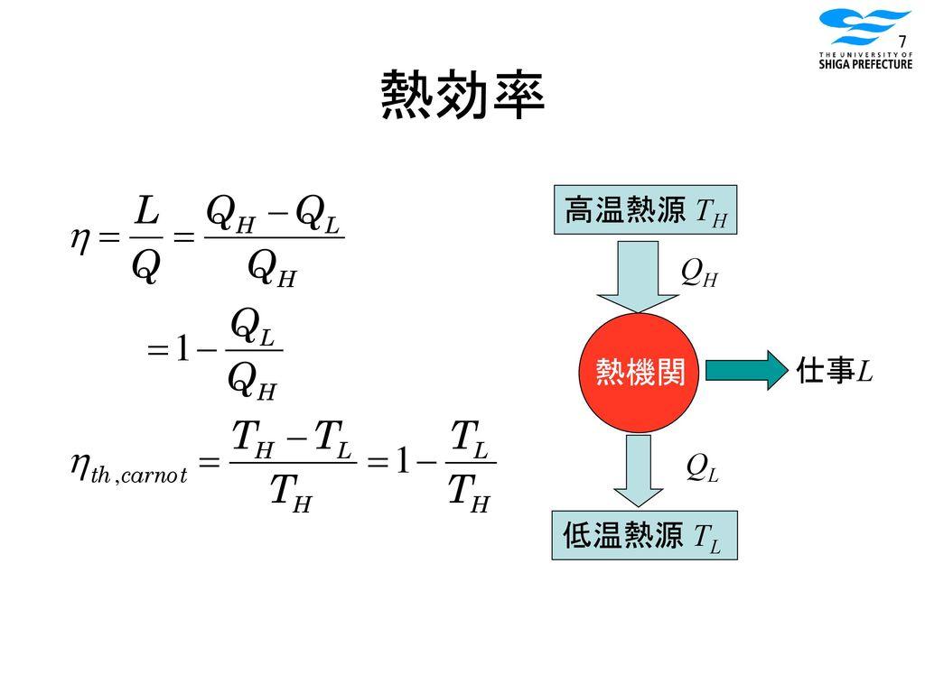 熱効率 高温熱源 TH QH 熱機関 仕事L QL 低温熱源 TL