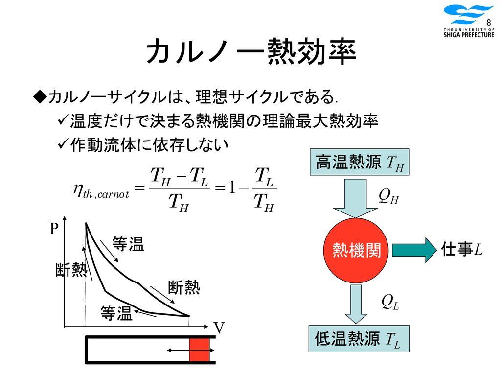 カルノー熱効率 カルノーサイクルは、理想サイクルである. 温度だけで決まる熱機関の理論最大熱効率 作動流体に依存しない 高温熱源 TH QH