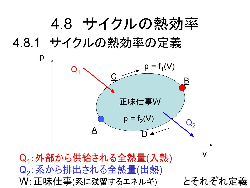 4.8 サイクルの熱効率 4.8.1 サイクルの熱効率の定義 Q1:外部から供給される全熱量(入熱) Q2:系から排出される全熱量(出熱)