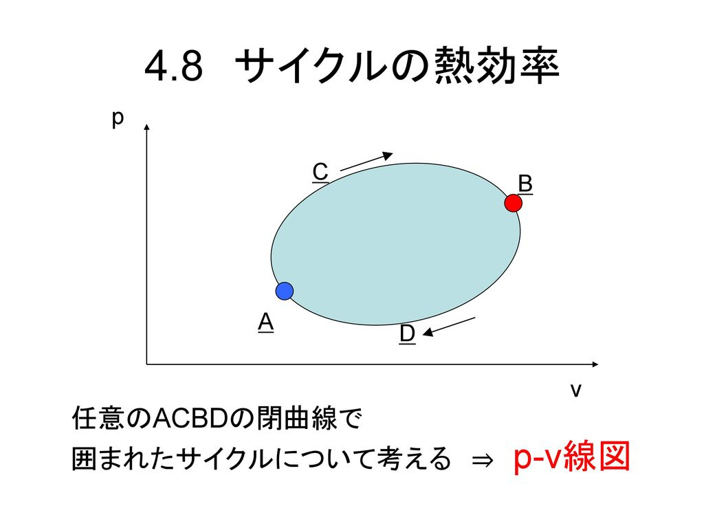 4.8 サイクルの熱効率 p C B A D v 任意のACBDの閉曲線で 囲まれたサイクルについて考える ⇒ p-v線図