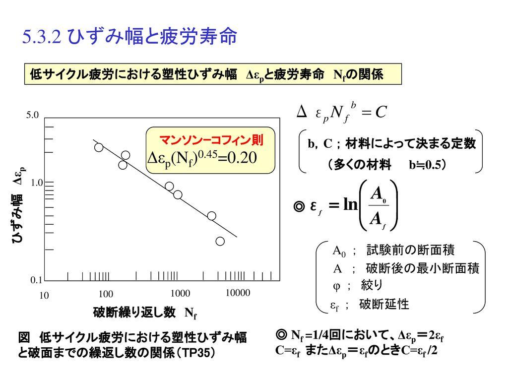 5.3.2 ひずみ幅と疲労寿命 Δεp(Nf)0.45=0.20 低サイクル疲労における塑性ひずみ幅 Δεpと疲労寿命 Nfの関係