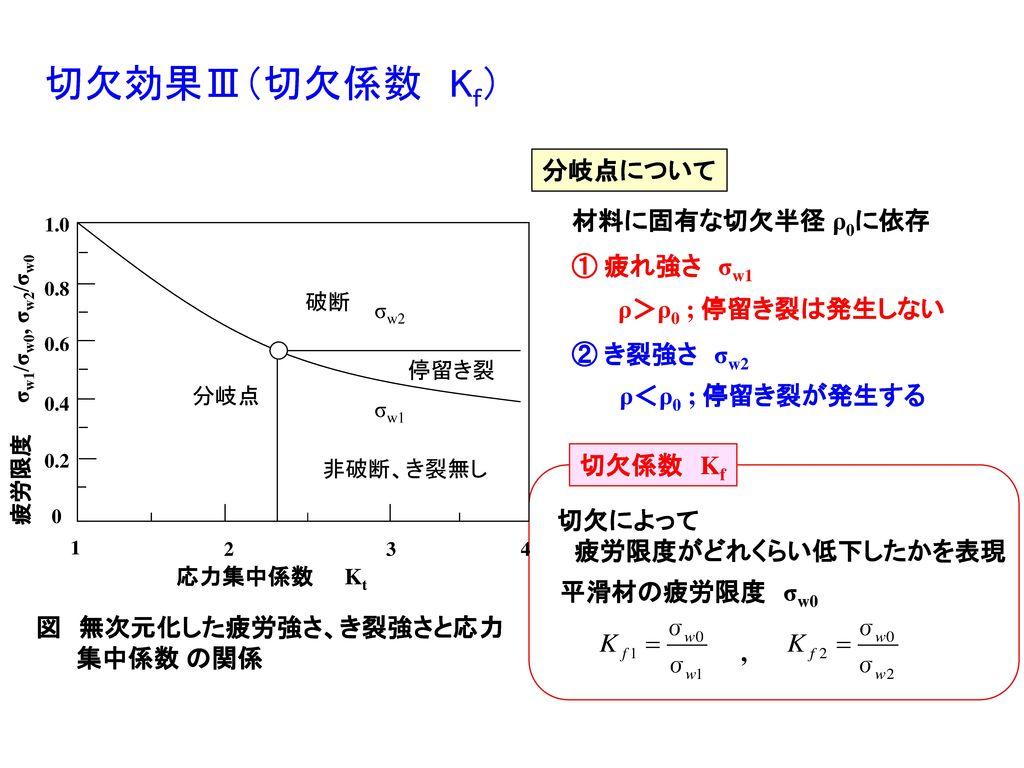 切欠効果Ⅲ(切欠係数 Kf) 分岐点について 材料に固有な切欠半径 ρ0に依存 ① 疲れ強さ σw1 ρ>ρ0 ; 停留き裂は発生しない