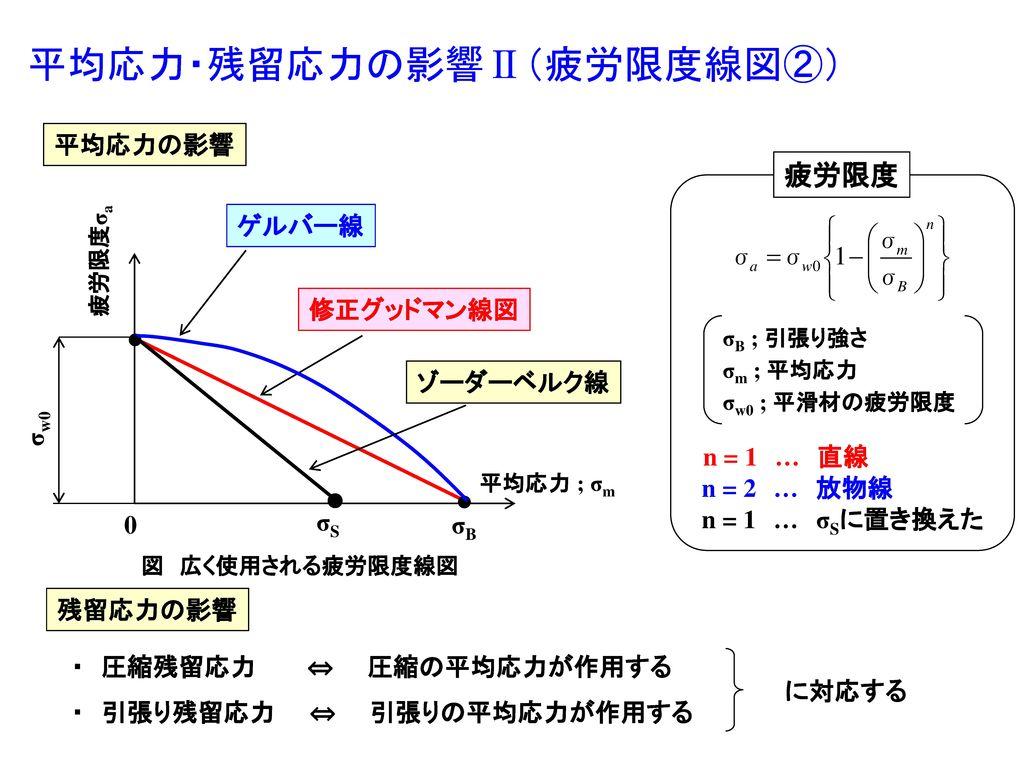 平均応力・残留応力の影響Ⅱ(疲労限度線図②)