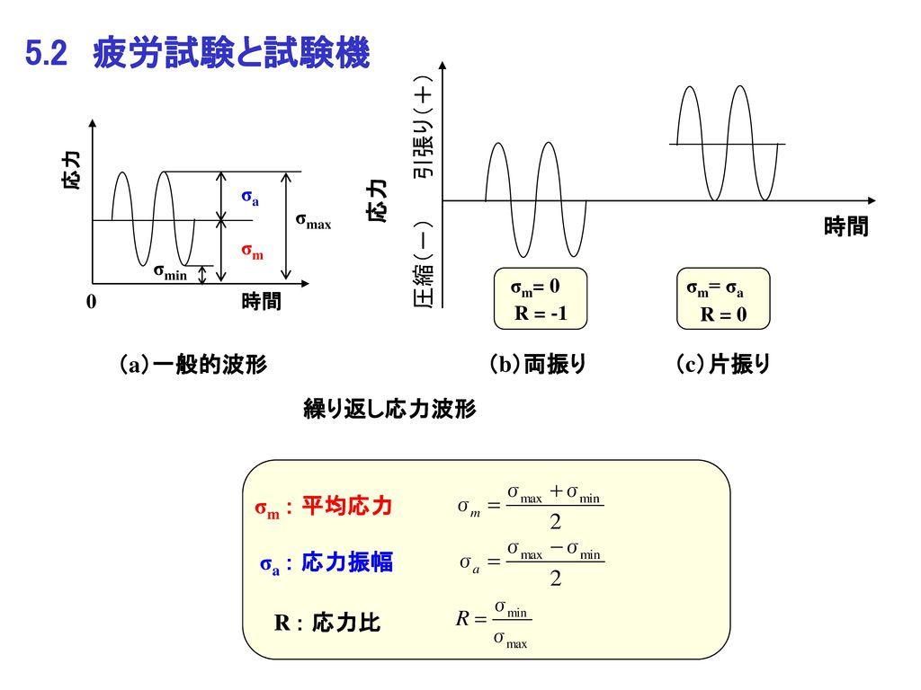 5.2 疲労試験と試験機 (b)両振り 引張り(+) 圧縮(-) 応力 時間 (c)片振り σm : 平均応力 σa : 応力振幅