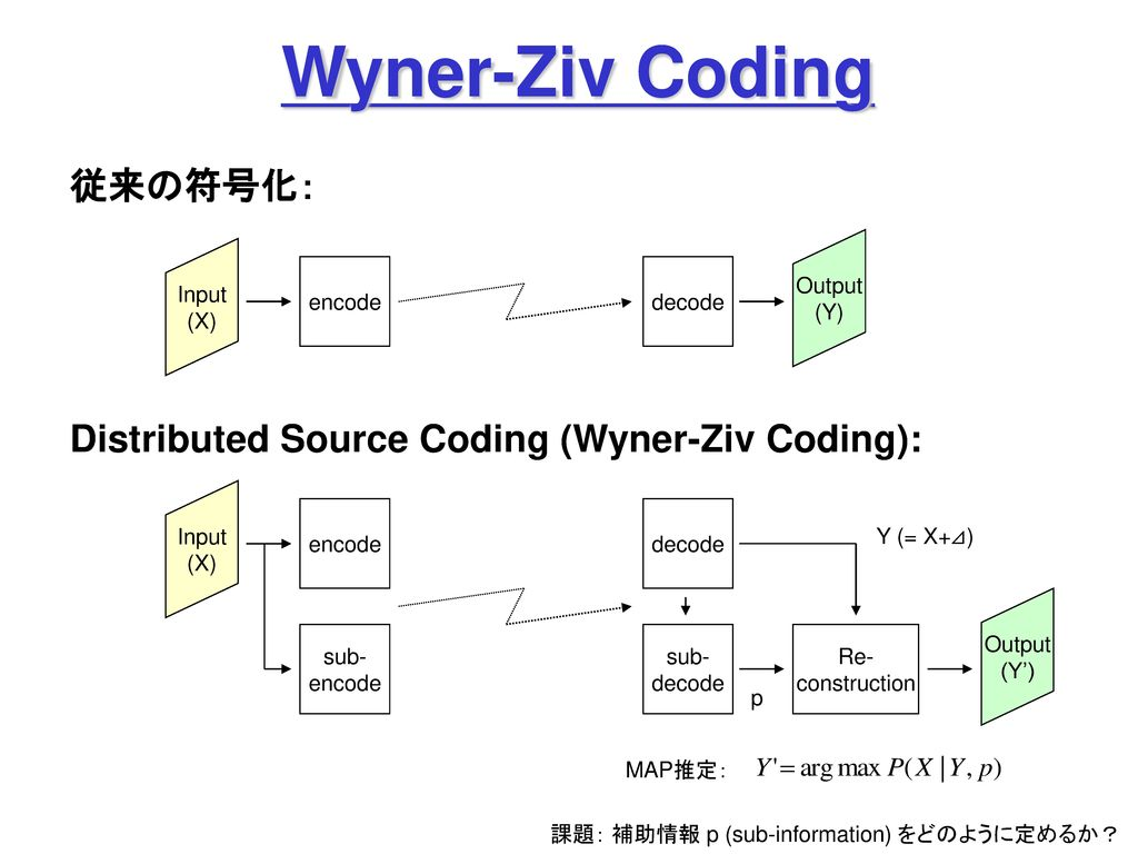 Wyner-Ziv Coding 従来の符号化: Distributed Source Coding (Wyner-Ziv Coding):