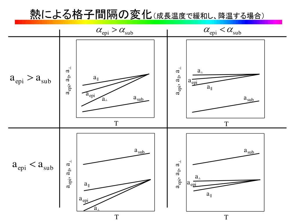 熱による格子間隔の変化(成長温度で緩和し、降温する場合)