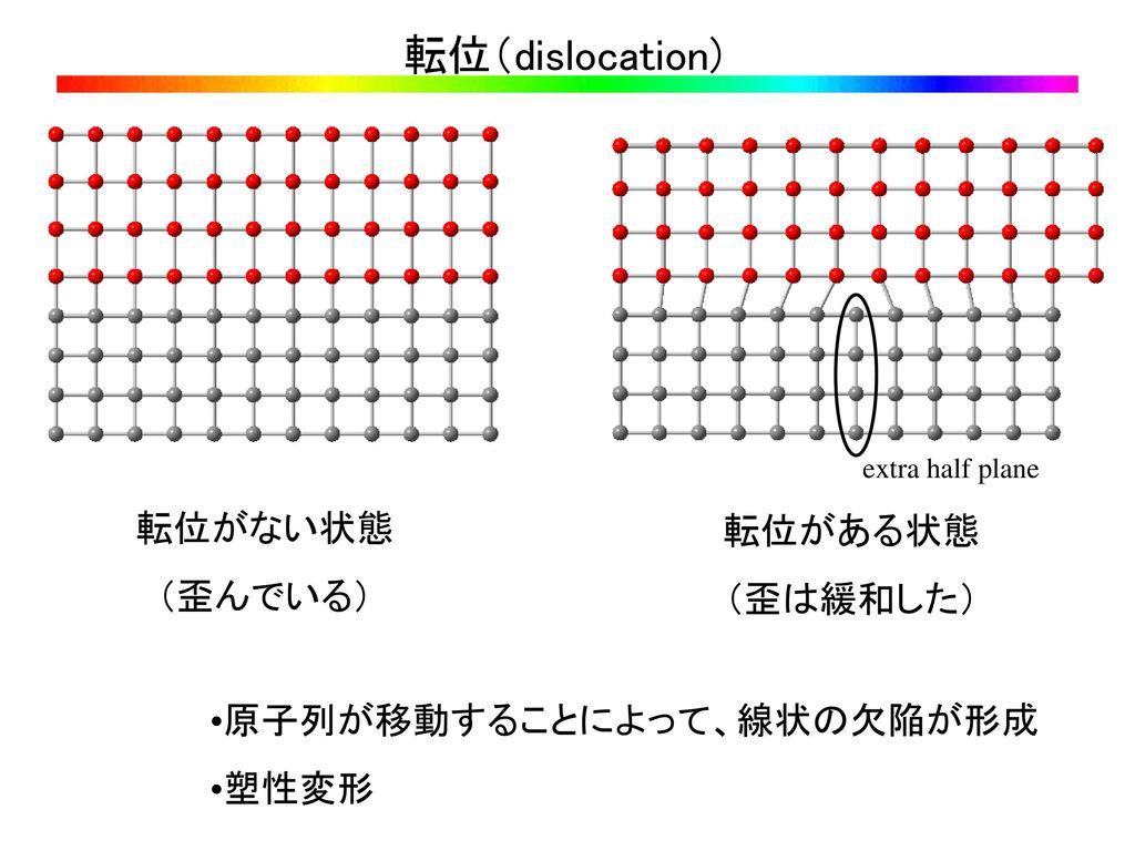 転位(dislocation) 転位がない状態 転位がある状態 (歪んでいる) (歪は緩和した)