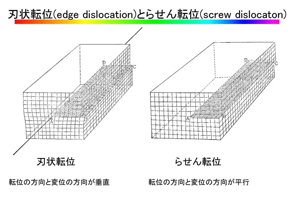 刃状転位(edge dislocation)とらせん転位(screw dislocaton)
