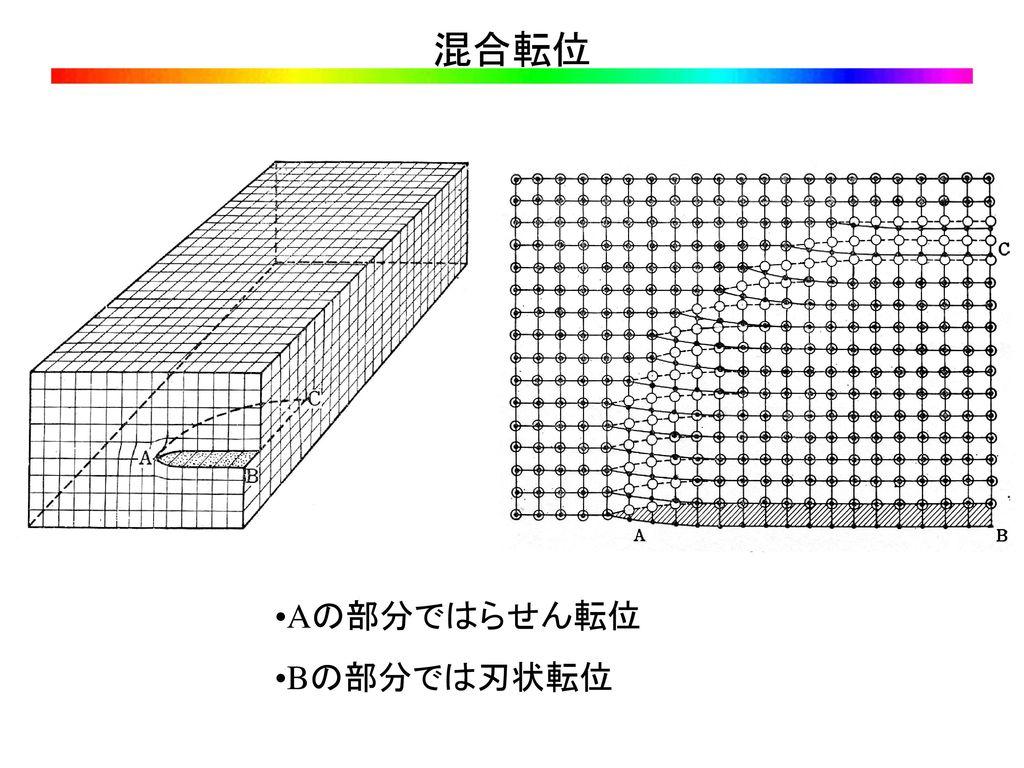 混合転位 Aの部分ではらせん転位 Bの部分では刃状転位