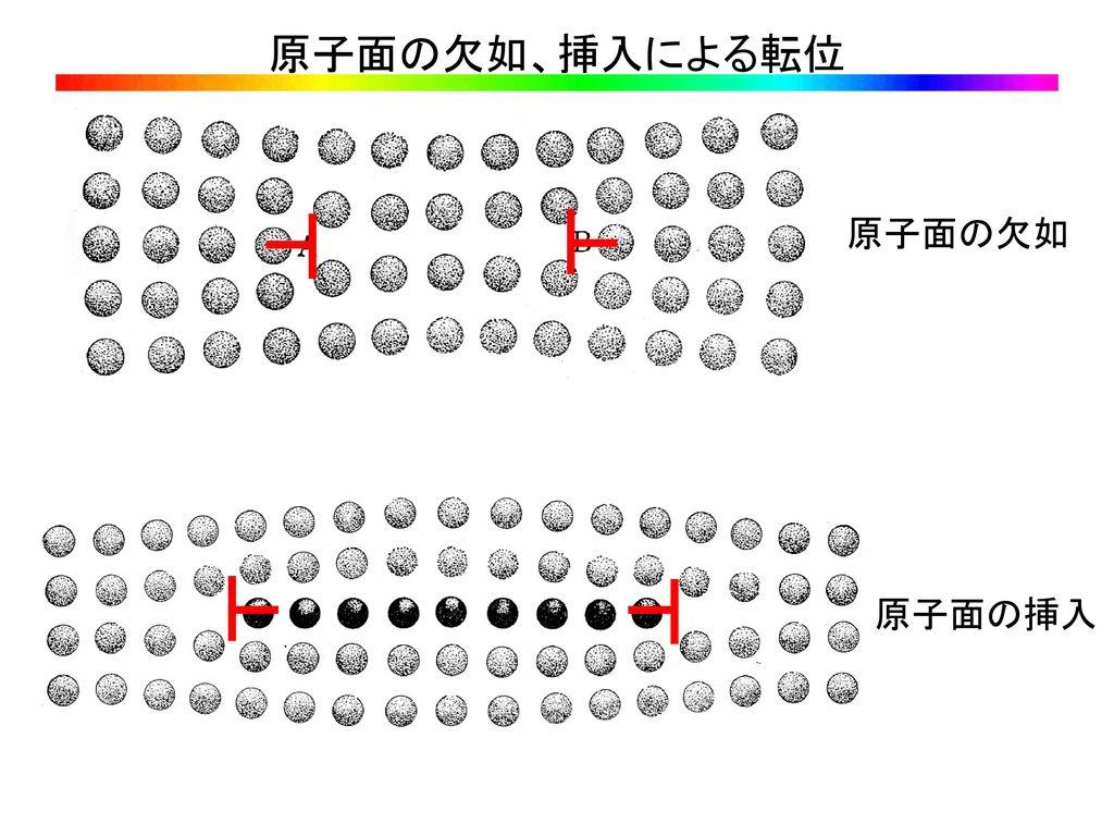 原子面の欠如、挿入による転位 原子面の欠如 原子面の挿入