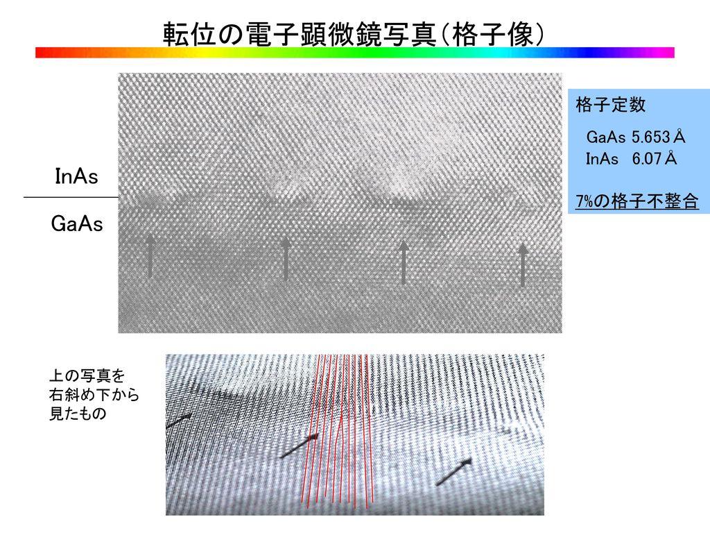 転位の電子顕微鏡写真(格子像) InAs GaAs 格子定数 GaAs 5.653Å InAs 6.07Å 7%の格子不整合