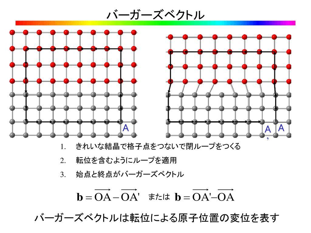 バーガーズベクトルは転位による原子位置の変位を表す